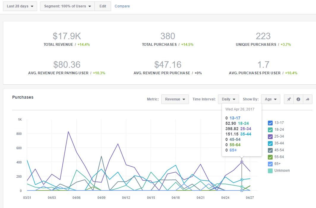 fb-analytics-revenue
